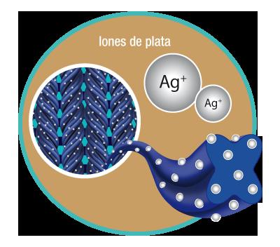 representación iones de plata integrados en la fibra del textil
