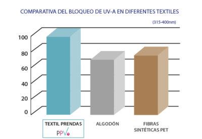 grafica_efectividad_UVa_textil_PPV