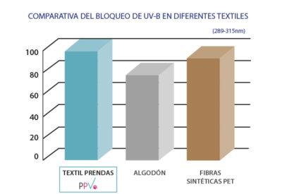 grafica_efectividad_UVb_textil_PPV