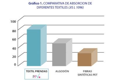 grafica_efectividad_absorcion_humedad_textil_PPV