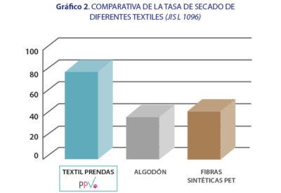 grafica_efectividad_tasa_secado_textil_PPV
